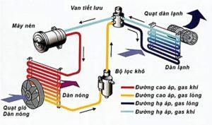 Những bộ lọc cần thay thế định kỳ trên ô tô 4